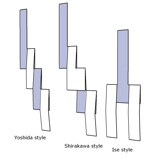 Kami Types of Shinto Shide from corresponding Wikipedia article